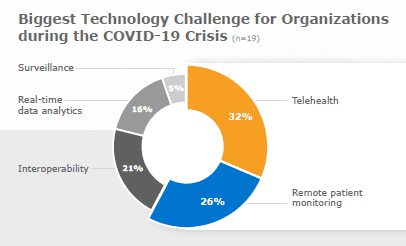 Healthcare Executives COVID-19 Challenges via KLAS Survey